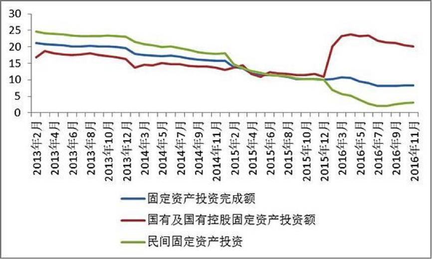 供给侧改革--不该减税的美国减税了,最该减税的中国还等什么?