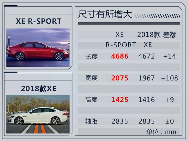 捷豹进口XE仅保留一款车型 售价上涨/动力提升-图3