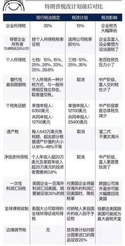 媒体:美国大幅减税,中国该如何应对?
