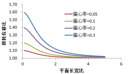 建筑结构丨竹排原理:偏心率,长宽比与扭转位移比的关系