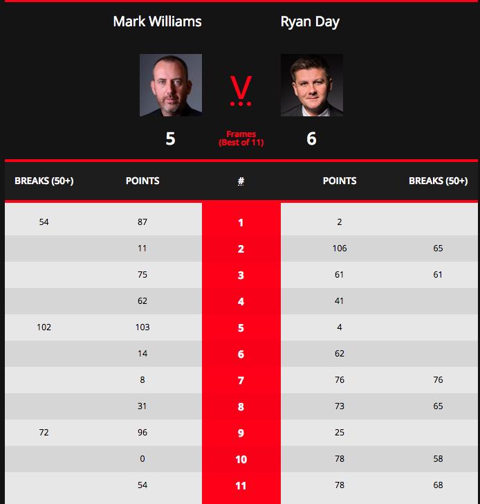 斯诺克英锦赛:金左手被瑞恩戴逆转出局,特鲁姆普连败6局止步32强