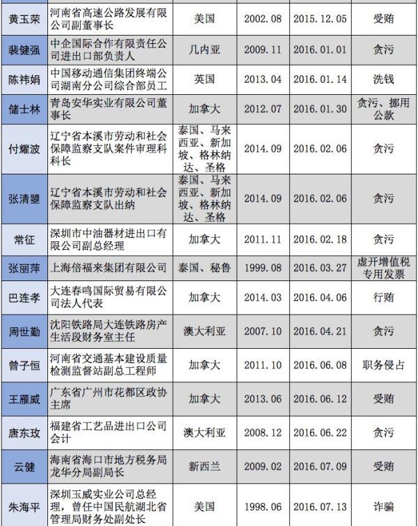 """浙江抓获""""百名红通人员""""周骥阳_到案50人都是谁"""