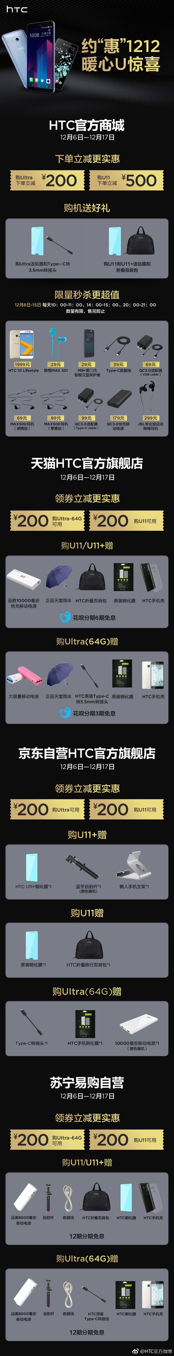 骁龙835+全面屏!HTC U11+官方直降100元:4899元