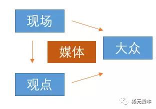 头条和微博的信息流产业链:内容和营收的南辕北辙