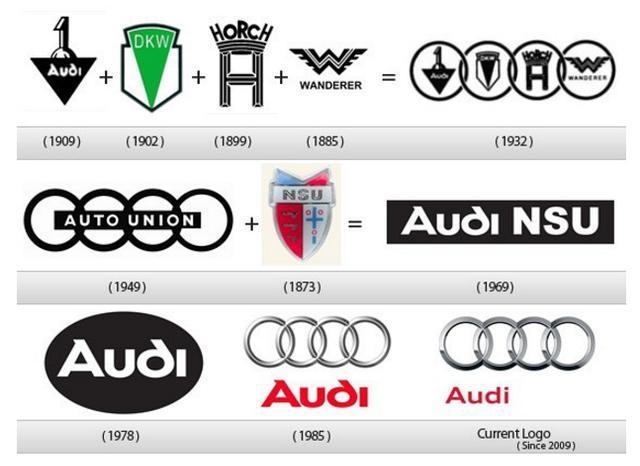 汽车车标的变迁史,保时捷、奥迪、大众以前长这样?