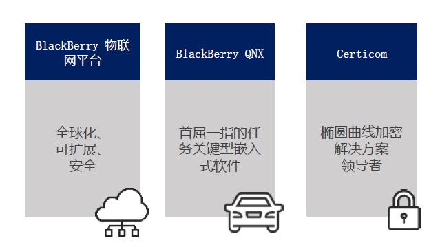 """扔掉手机的黑莓,只想让你记住""""QNX""""和""""安全""""两个关键词"""