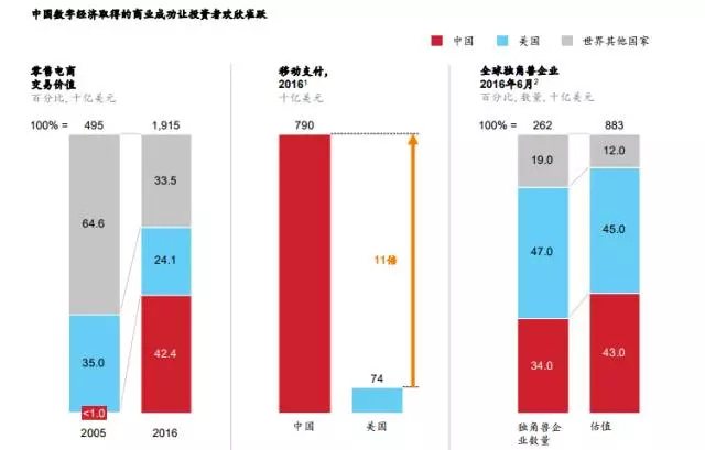 """麦肯锡:中国摆脱""""抄袭效仿者""""帽子"""