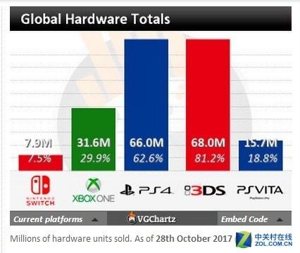 XBOX翻身无望?全球游戏机销量统计出炉