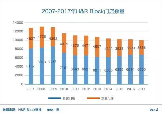 美国最大代账公司H&R Block陷入困境,税务门店经营的出路在何方?