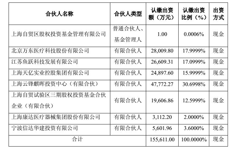 马云的基金领衔,与万东医疗等组成顶尖投资团,19亿元收购意大利百胜医疗