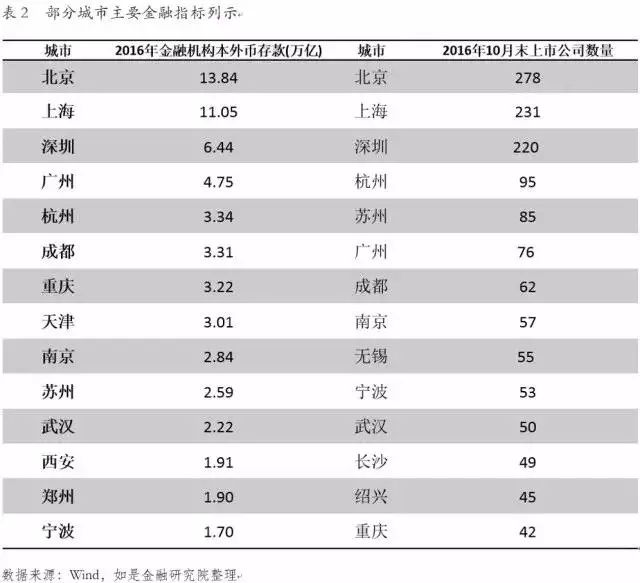 供给侧改革--中国城市新格局,谁最可能成为新一线?