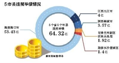 审计署:5市县违规举债64.32亿元