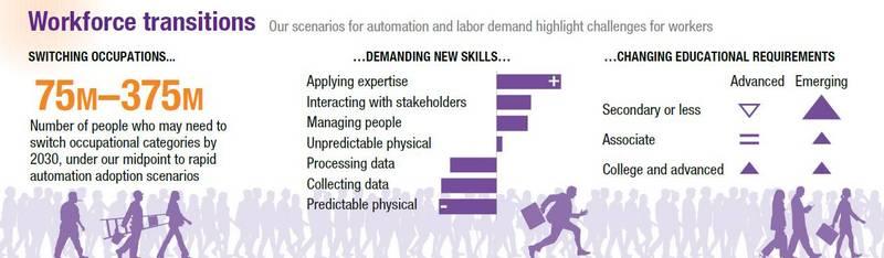 AI时代的人才市场:我们会失业吗?