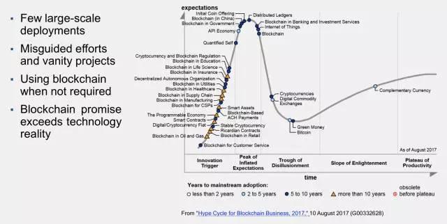 Gartner预言的2018十大技术趋势