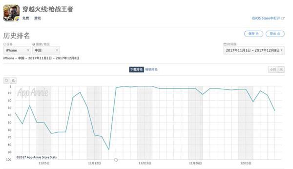 《穿越火线》在11 月15 日加入类似PUBG 玩法的荒野行动模式后,也重回了iOS 中国区下载总榜前5 名。