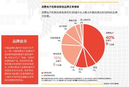 """中国品牌以极致寻求在国际市场""""基业长青"""""""