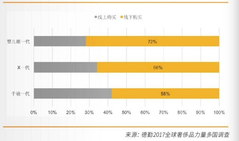 2017中国奢侈品网络消费白皮书:请家政阿姨、给宠物买高级用品与买奢侈品的是一拨人
