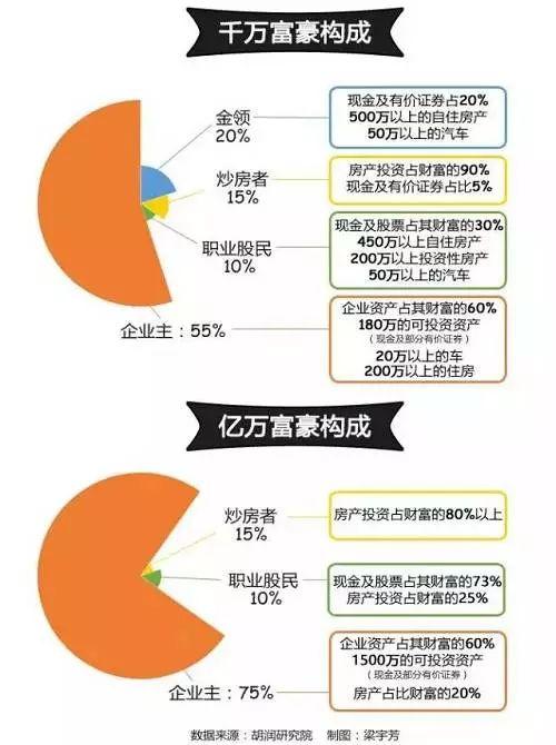 同一年买的房隔壁老王收益率537% 为什么你的只有200%