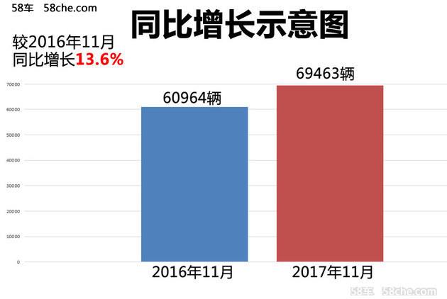 东田11月份销量大涨 单月同比增长13.9%