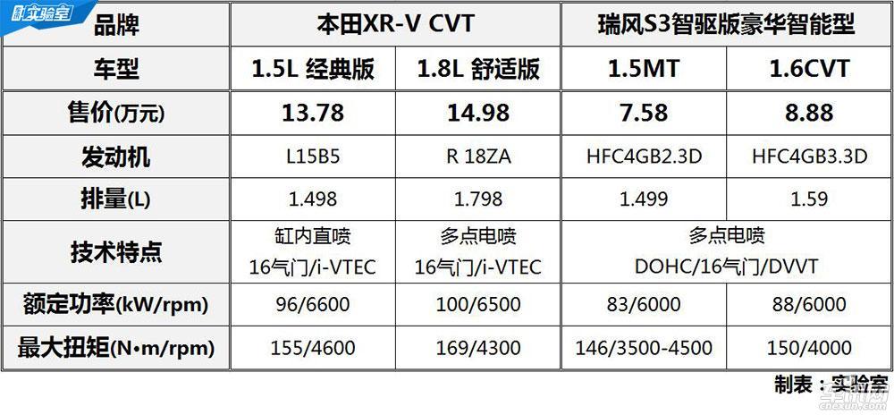 致敬XR-V 漫谈江淮瑞风S3技术那些事儿