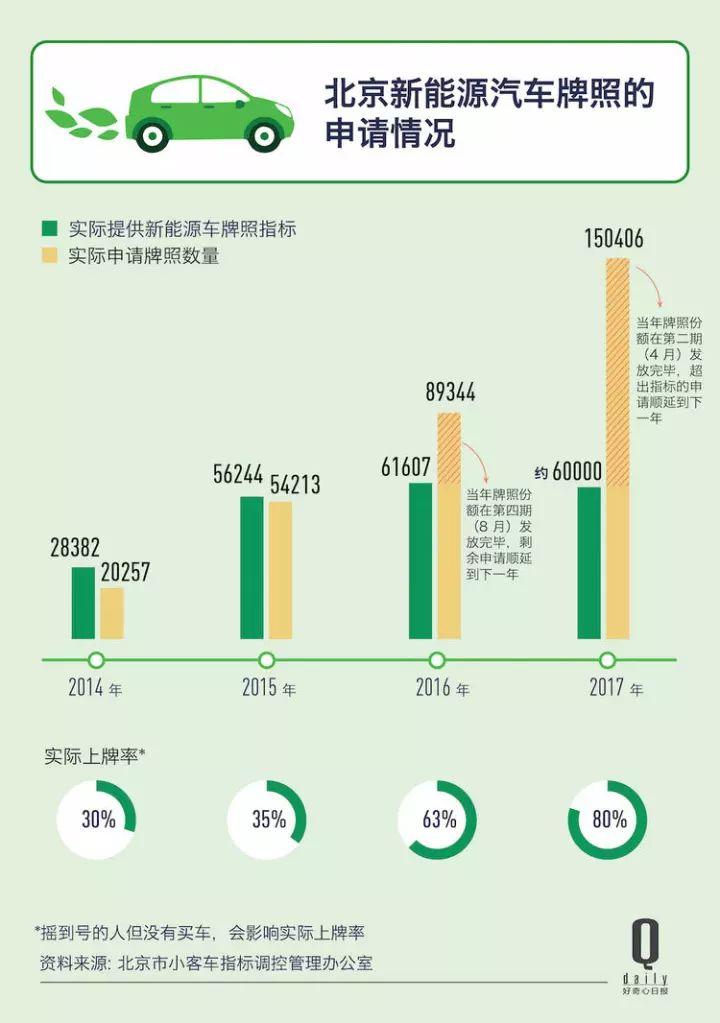 两年前北京只有2万人买电动车 现在超过20万人在排队