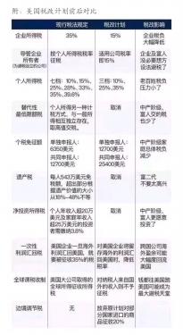 美国税改对中国家电行业的影响有多大?