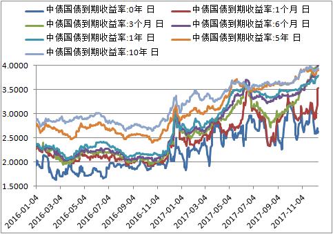 今年11月份以来,十年期国债的收益率曾几度突破4%,短短一个月时间里上涨了接近500个BP。在通胀率并没有明显大幅上升的情况下,利率逐步走高,除了我国自身经济表现好于预期是导致我国货币政策有所收紧外,我国利率抬升也明显地受到美国的影响。