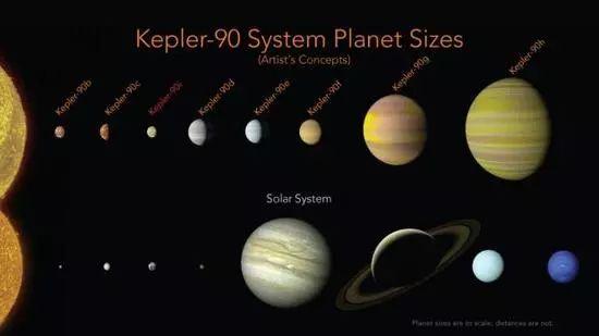 """第二个""""太阳系""""!NASA公布最新重大新发现"""