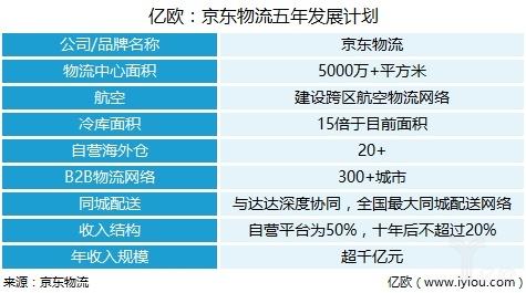 京东物流五年发展计划