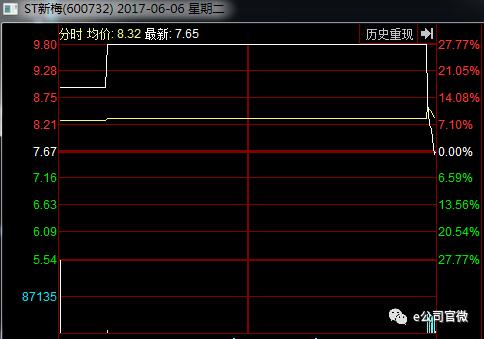 川化股份暂停上市600多天,复牌大跌20%!豪赌