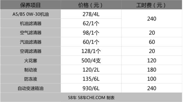 小保养最低580 雪铁龙天逸保养成本解析