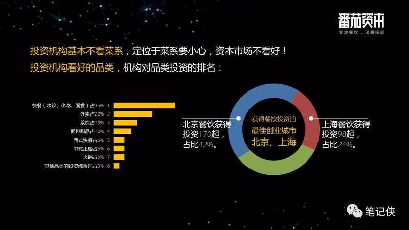 中国餐饮业投融资报告:企业大多停留在规模本身,系统化,标准化制定