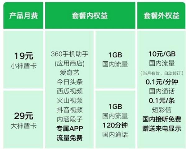 19元起步!360和联通推出神盾卡:免流+1GB全国流量