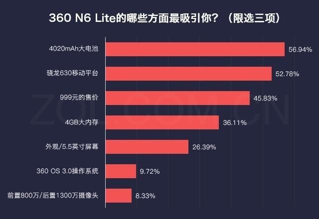 数说360 N6 Lite:长续航大内存价格亲民