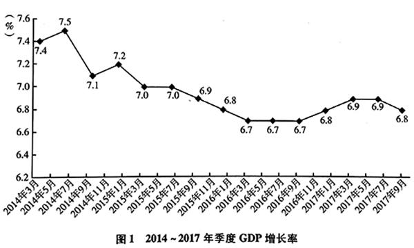 社科院预测:2018年GDP增速为6.7% 经济不会