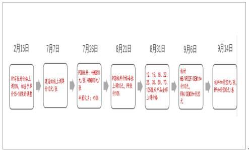 一文看懂印刷电路板pcb