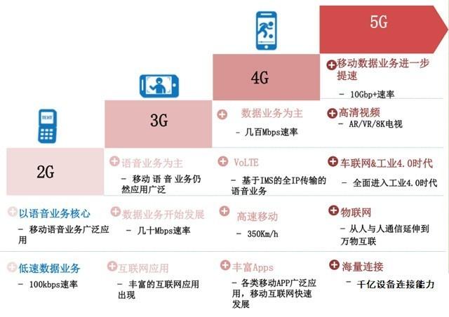 18年最期待5大技术 为它值得换手机