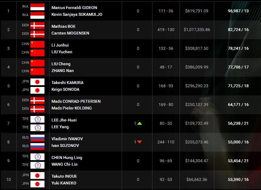 最新排名:国羽两项第一女单最惨 谌龙跌出前三