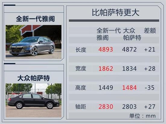 广州手表回收 回收手表价格 广汽本田推新雅阁 轴距加长超大众帕萨特