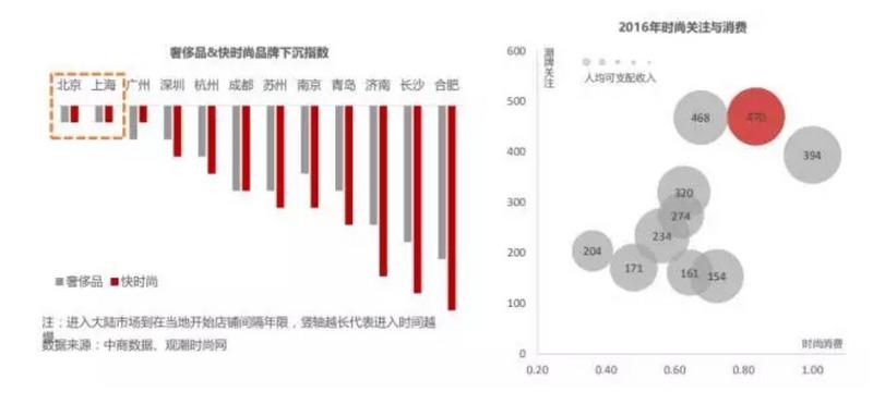 北京商业地产趋势:购物中心格局重构,新零售与IP植入潮起