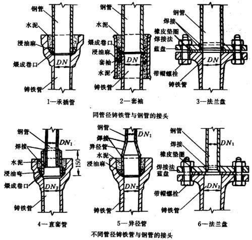 铸铁管和镀锌钢管怎么连接?