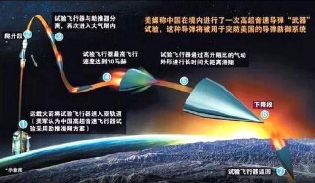 中国再射高超音速突防杀器,但美国人关注不只速度