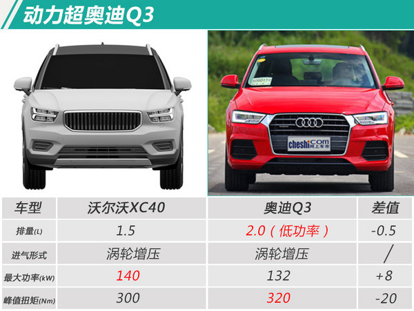 """沃尔沃""""小""""SUV先进口后国产 预计25万元起售-图6"""