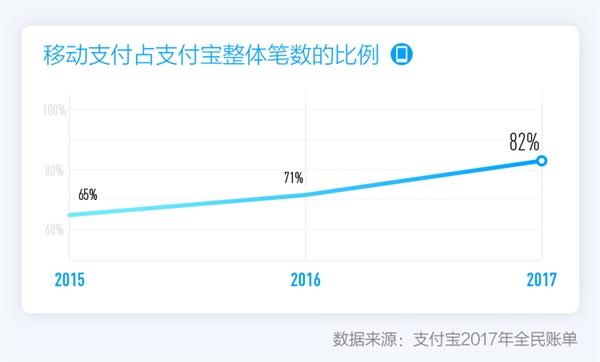 """钱包再见!支付宝发布2017全民账单:中国成为""""码""""国"""