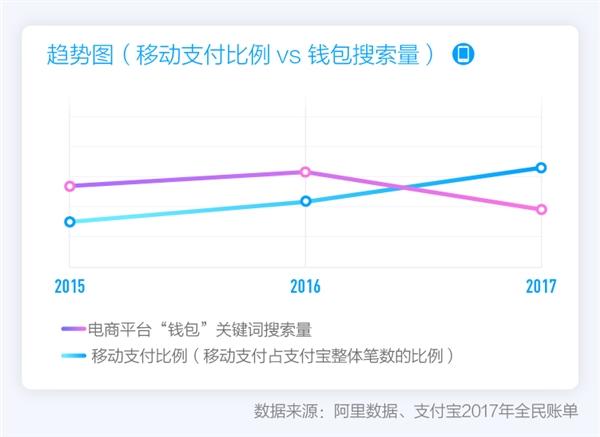 """錢包再見!支付寶發布2017全民賬單:中國成為""""碼""""背上的國家"""