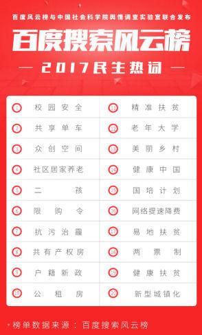 """校园安全荣登""""2017民生热词榜""""的第一名!"""