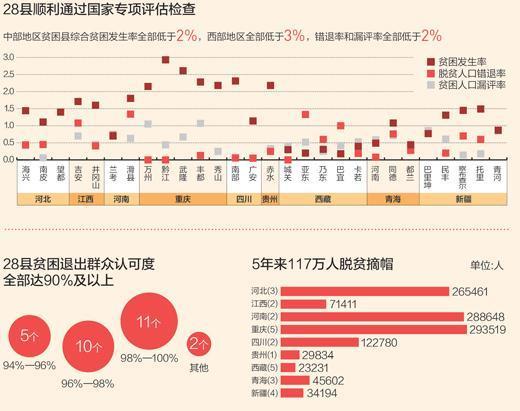 2018中国贫困人口数量_2018年再减少农村贫困人口千万完成易地扶贫搬迁280万人