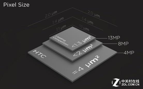 索尼IMX型号传感器大盘点 谁能登顶称王