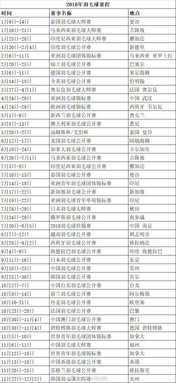 最新2018羽毛球赛程:林丹5月冲击第20个世界冠军,李宗伟7月盼圆梦