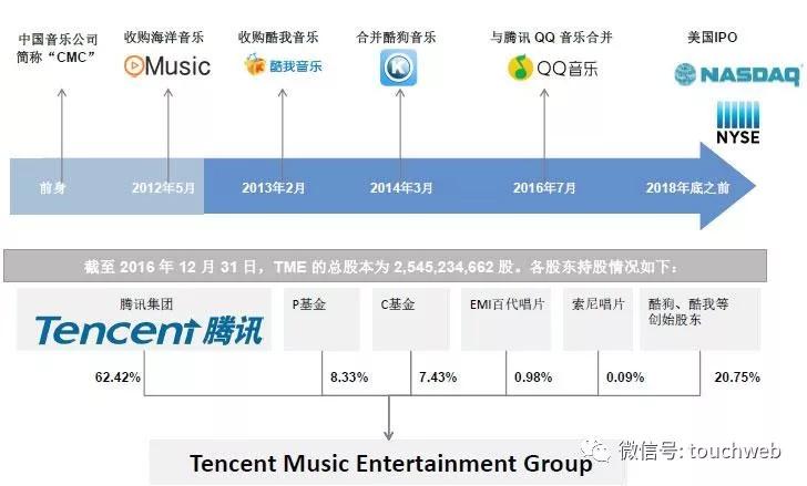腾讯音乐被曝2017年单季净利过亿,腾讯持超60%股权